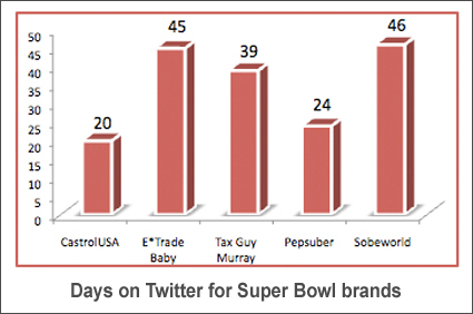 Super bowl brands on twitter